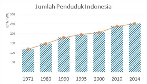 jumlah-penduduk-indonesia